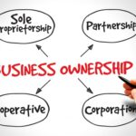Business Ownership Structure – Partnerships